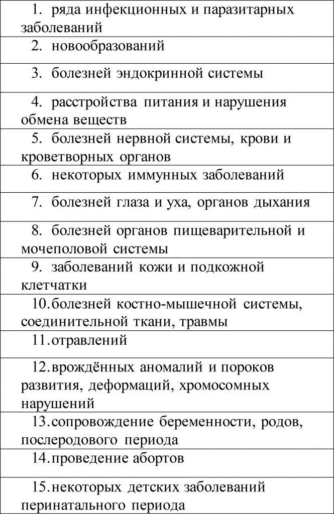 Базовый перечень бесплатных процедур, входящих в полис ОМС