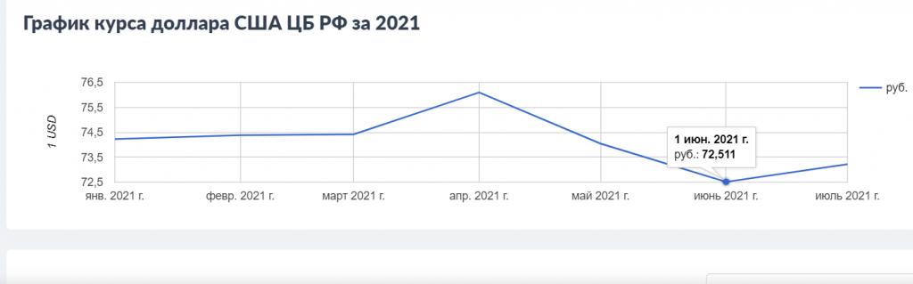 График цены рубля к доллару в 2021 году